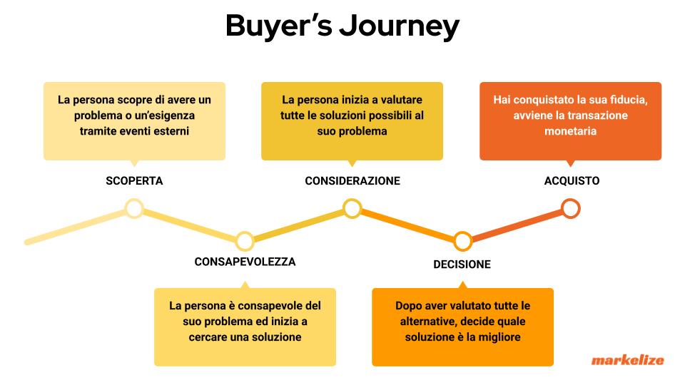 Buyer's Journey - infografica - schema - percorso d'acquisto